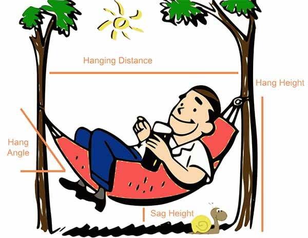 best hammock setup hang angle sag height info